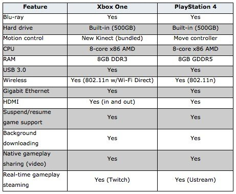 feature comparison of xbox one vs playstation 4